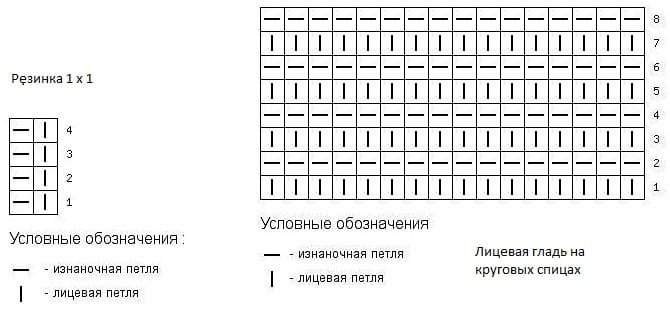 Схема лицевой глади и резинки для чепчика