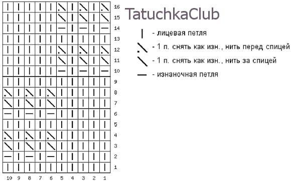 Схема вязания узора рельефная шахматка