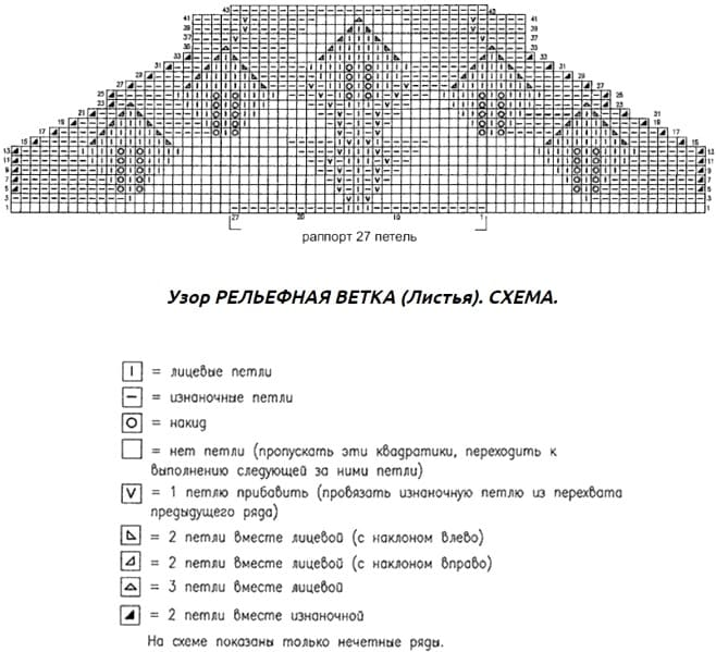 Схема рельефной ветки