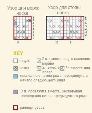 Схема вязания для носочков Ананас