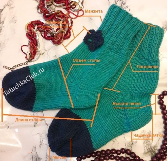 Как называются части носка