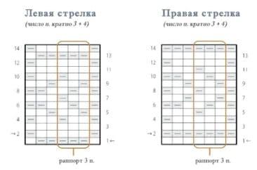 Схема стрелок