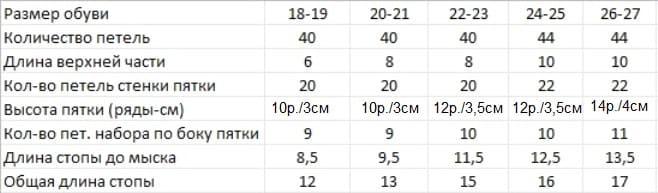 Сколько набирать петель для носка от 18 до 27 размера