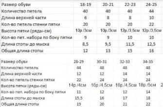 Таблица для расчета носочков