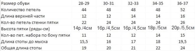 Таблица расчета для носков от 28 до 37 размера