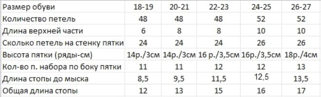 Таблица расчета петель для носков от 18 до 27 размера