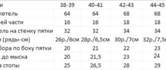 Таблица размеров для вязания носков